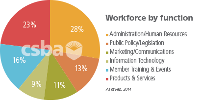 Workforce_Chart